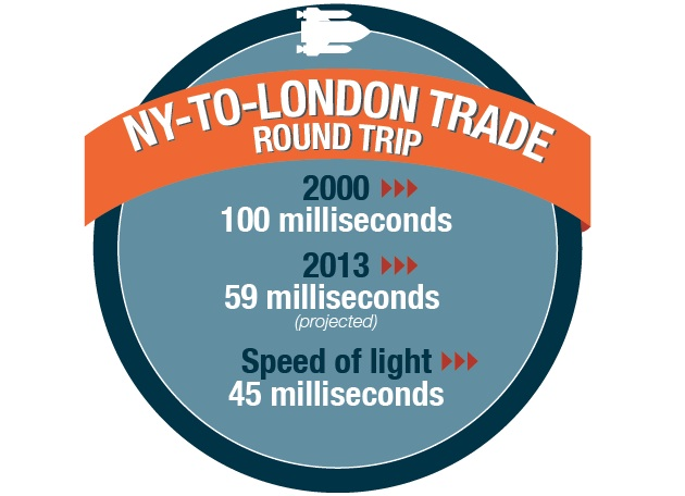 NY-TO-LONDON TRADE ROUND TRIP
