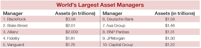 World's Largest Asset Managers
