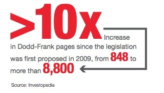 Increase in Dodd-Frank pages since the legislation