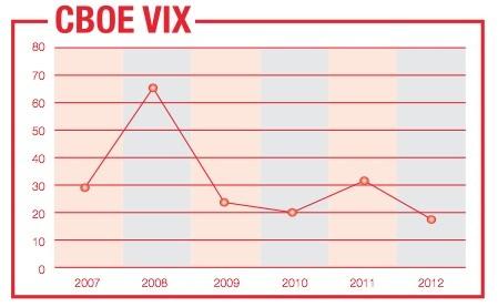 CBOE VIX volatility index