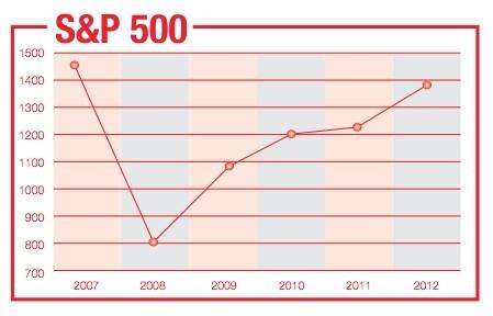 SP & 500 Stock Benchmark