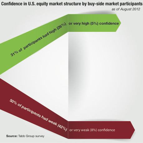 Confidence in U.S. equity market structure by buy-side market participants
