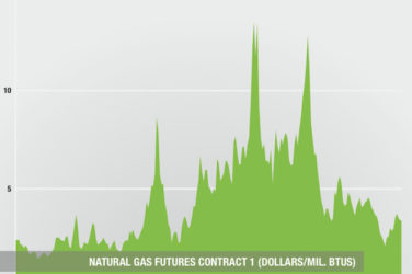 Natural Gas Futures Contract