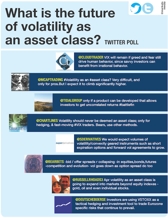 What is the future of volatility as an asset class?