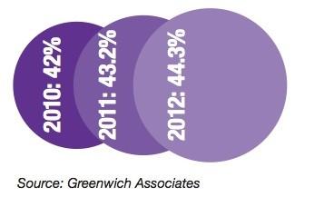 Equity trading market share of five largest bulge-bracket broker-dealers