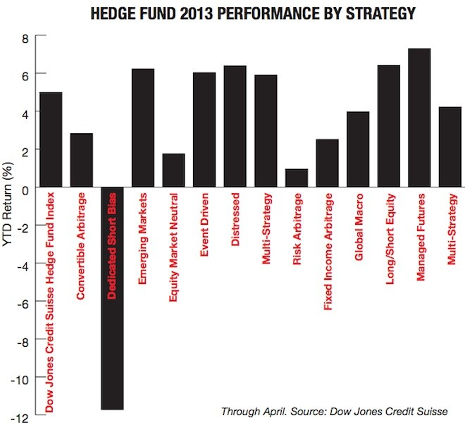 HEDGE FUND 2013 PERFORMANCE BY STRATEGY