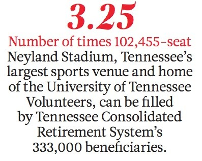 3.25Number of times 102,455-seat Neyland Stadium, Tennessee's largest sports venue and home of the University of Tennessee Volunteers, can be filled by Tennessee Consolidated Retirement System's 333,000 beneficiaries.
