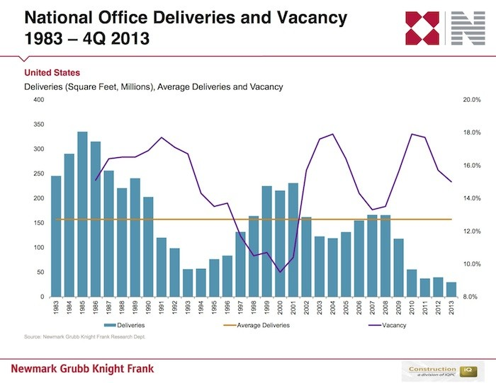 Commercial Office Construction, 1983 to present, at an all-time low