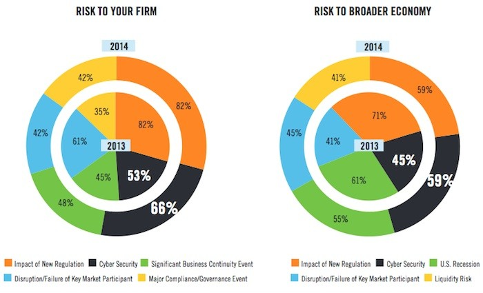 DTCC Systemic Risk Barometer Report