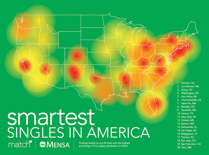 Mensa and Match.com included a heat map of the U.S., listing where the smartest singles live
