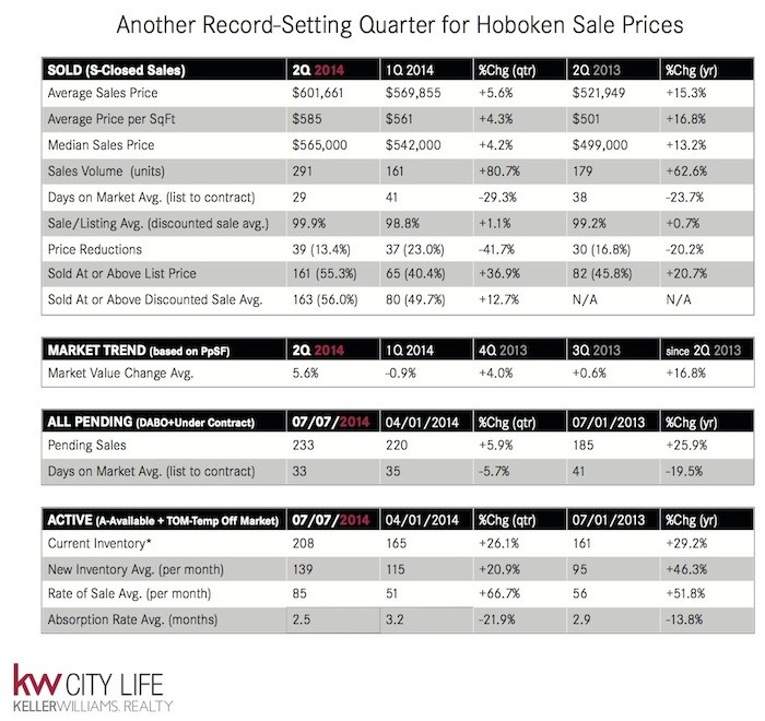 Another Record-Setting Quarter for Hoboken Sale Prices