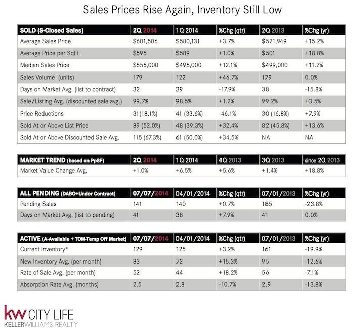 Jersey City Market Overview. Condo & Co-op Sales 2014. Source
