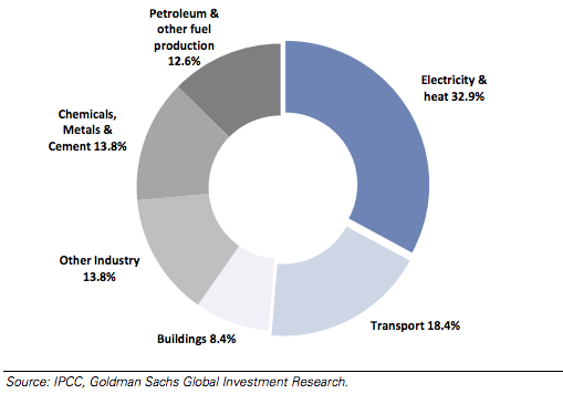 Electricity and transport dominate carbon emissions