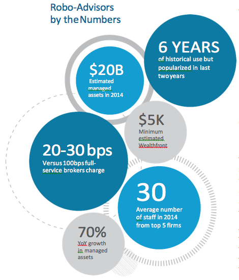 Robo-Advisors by the Numbers