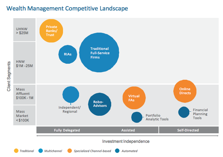 Wealth Management Competitive Landscape
